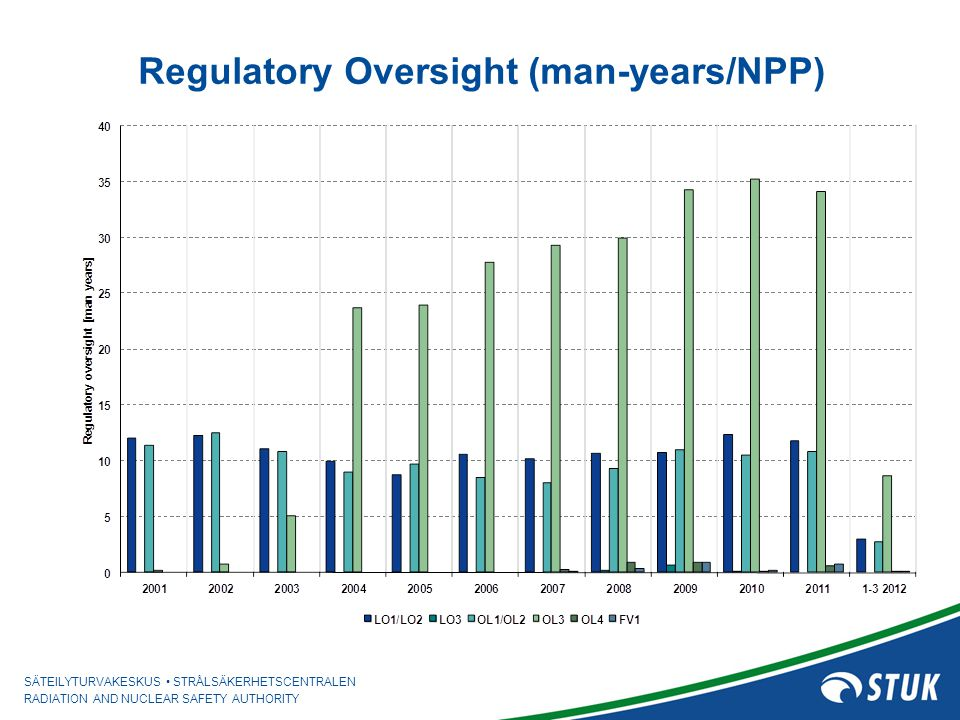 Regulatory Oversight (man-years/NPP)