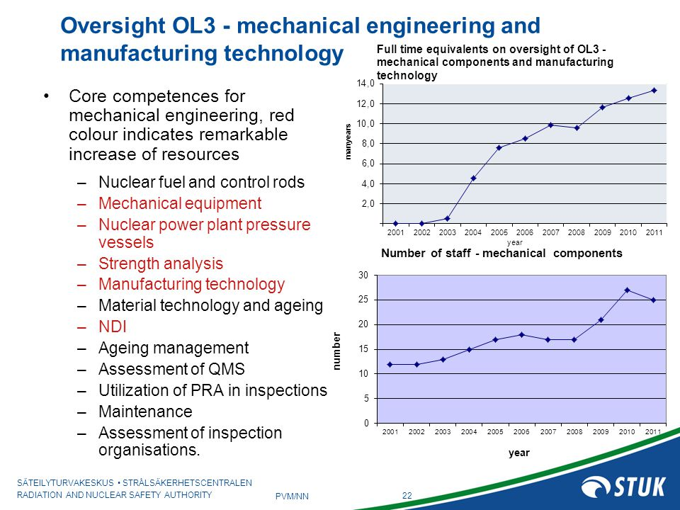 Oversight OL3 - mechanical engineering and manufacturing technology