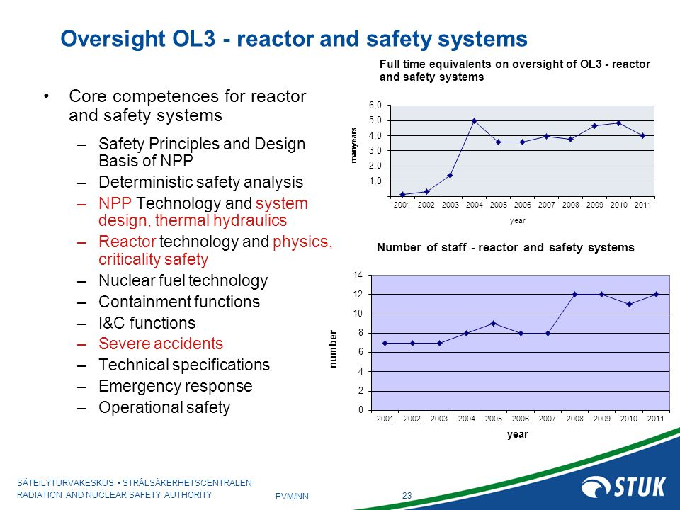 Oversight OL3 - reactor and safety systems