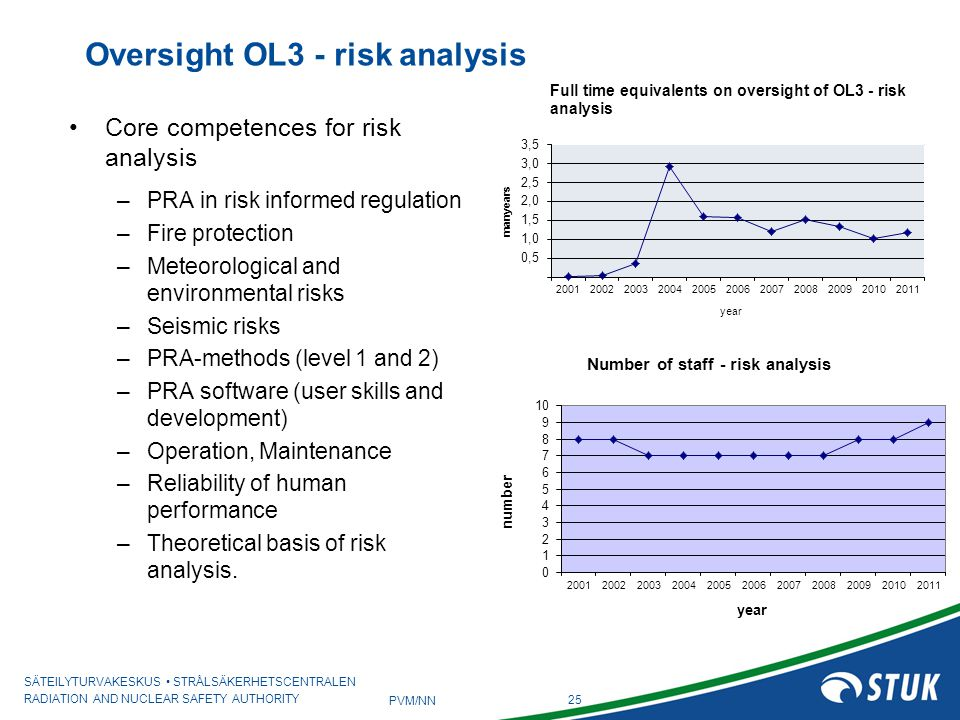 Oversight OL3 - risk analysis