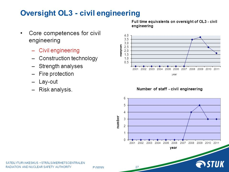 Oversight OL3 - civil engineering