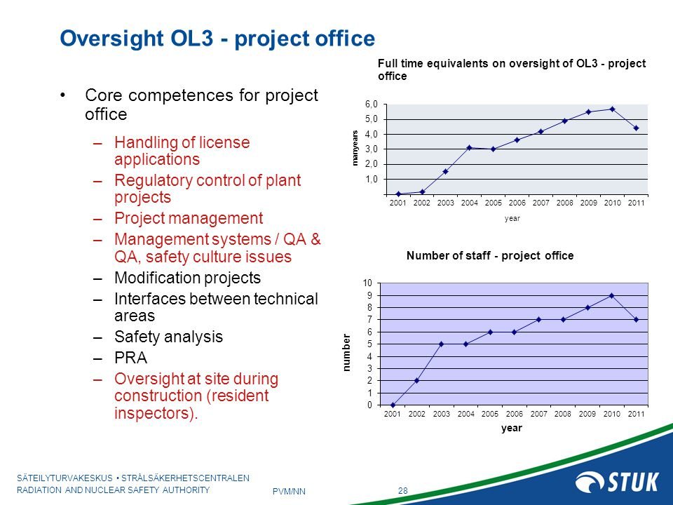 Oversight OL3 - project office