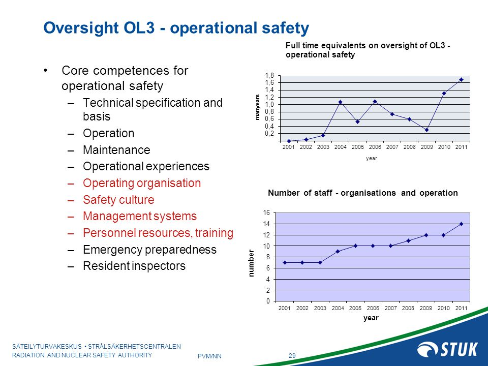 Oversight OL3 - operational safety