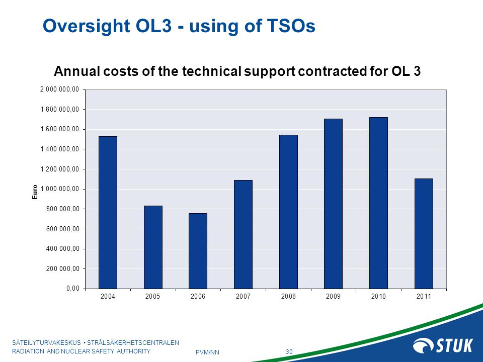 Annual costs of the technical support contracted for OL 3