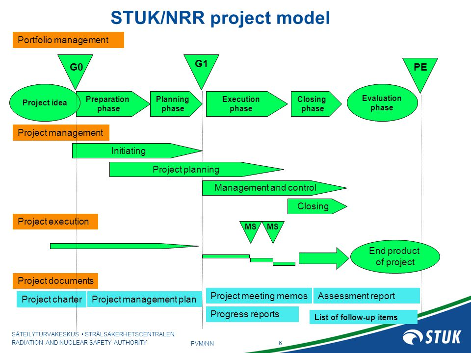 STUK/NRR project model