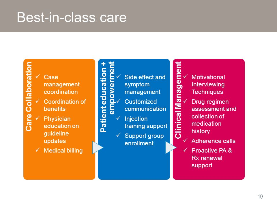 Best-in-class care Care Collaboration Patient education + empowerment
