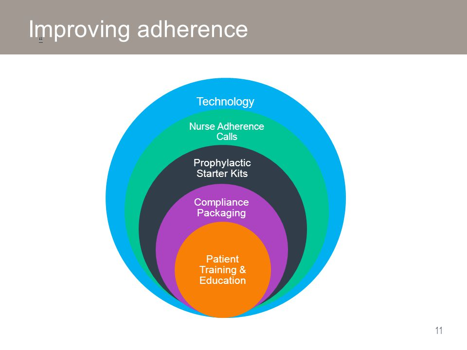 Improving adherence Technology Prophylactic Starter Kits
