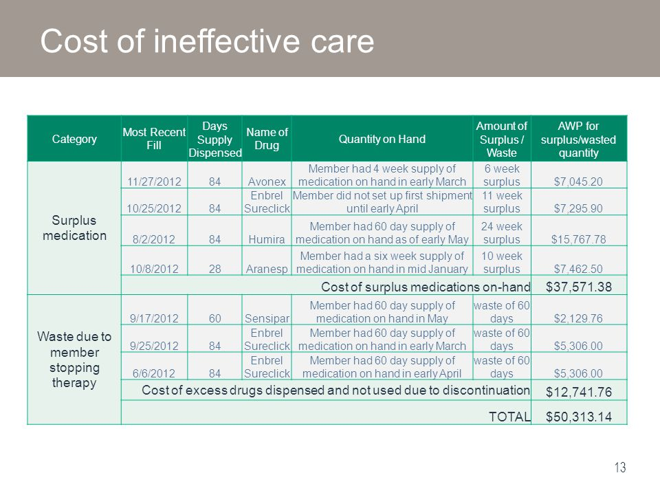 Cost of ineffective care