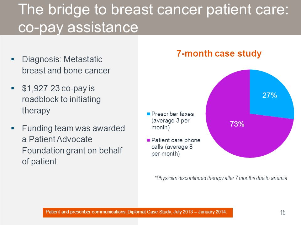 The bridge to breast cancer patient care: co-pay assistance