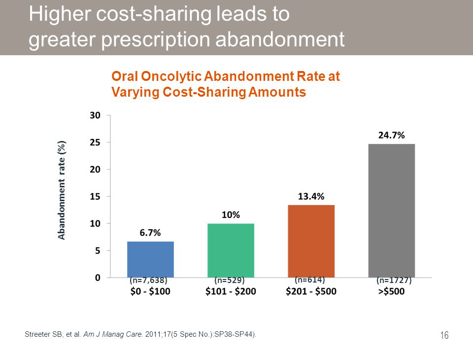 Higher cost-sharing leads to greater prescription abandonment