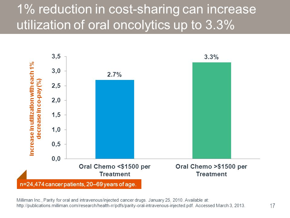 Increase in utilization with each 1% decrease in co-pay (%)