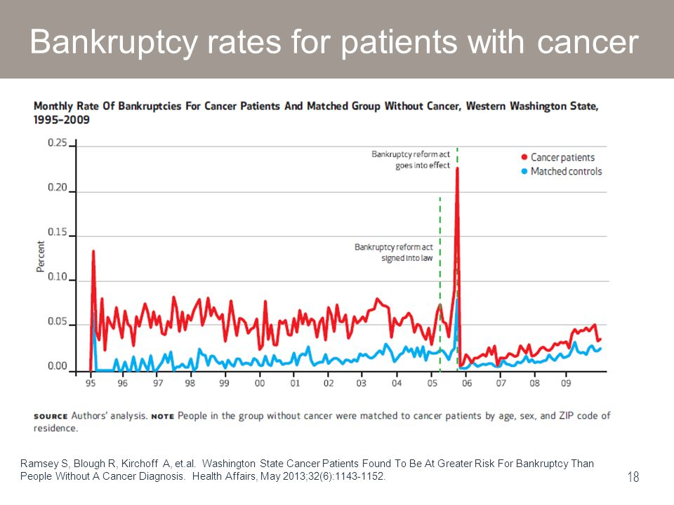 Bankruptcy rates for patients with cancer