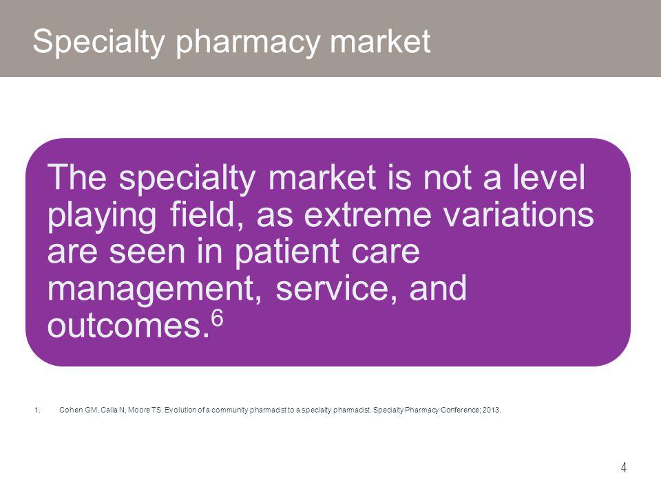 Specialty pharmacy market