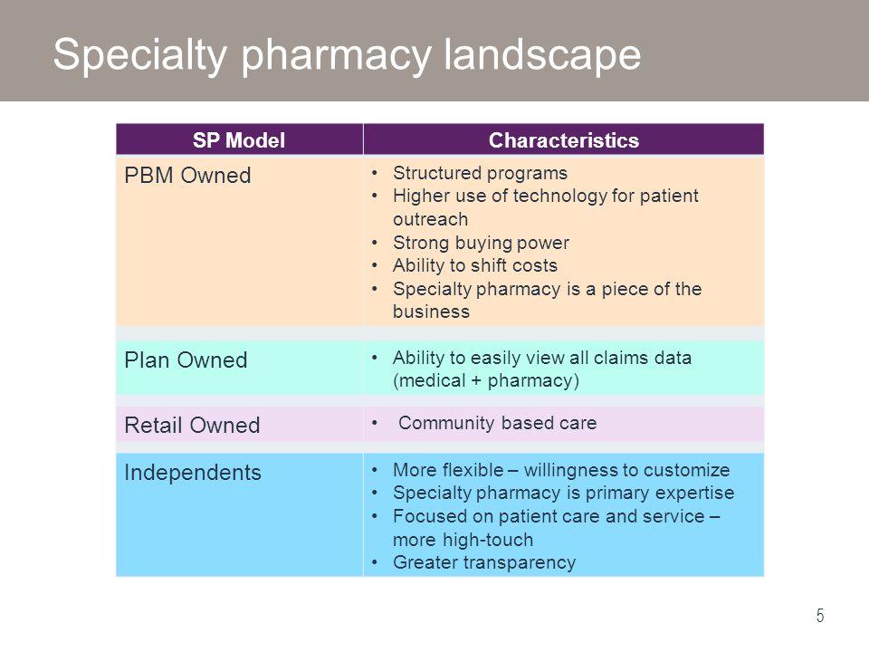 Specialty pharmacy landscape