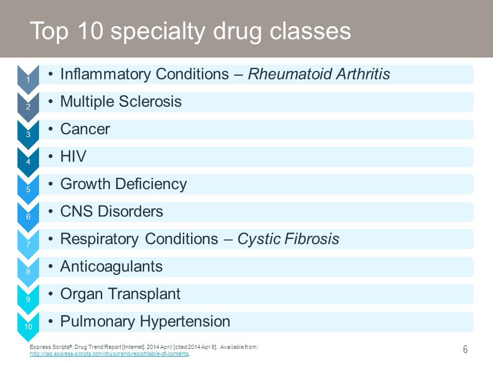 Top 10 specialty drug classes