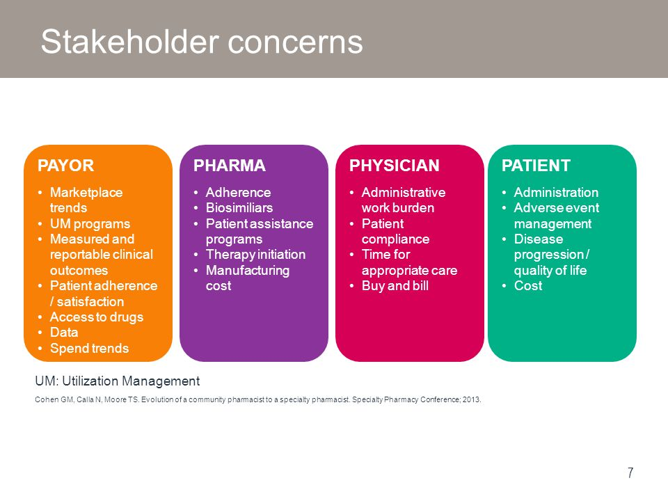 Stakeholder concerns PayOr Pharma Physician Patient Marketplace trends