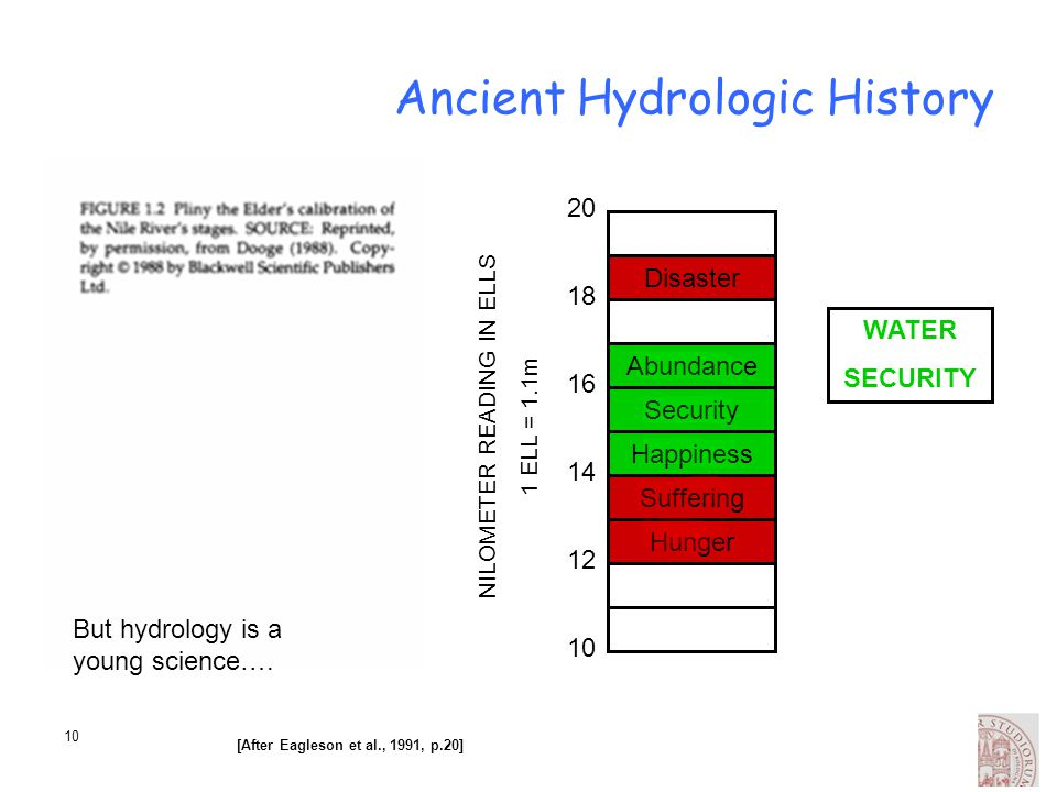 Ancient Hydrologic History