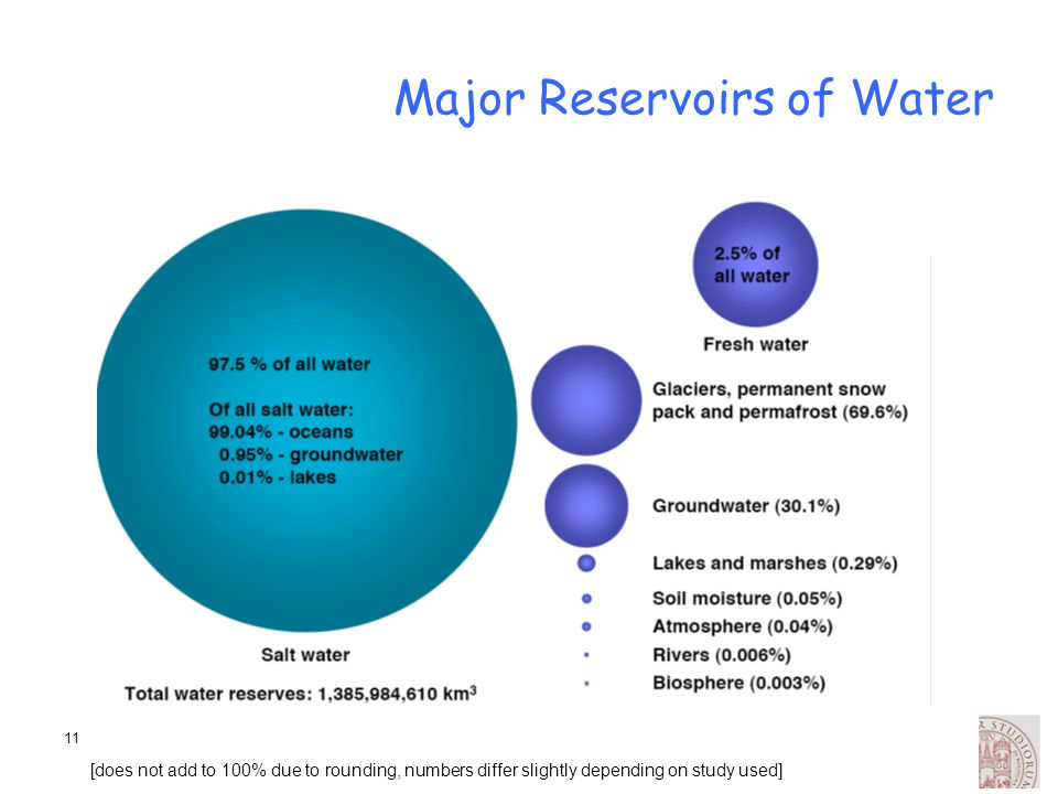 Major Reservoirs of Water