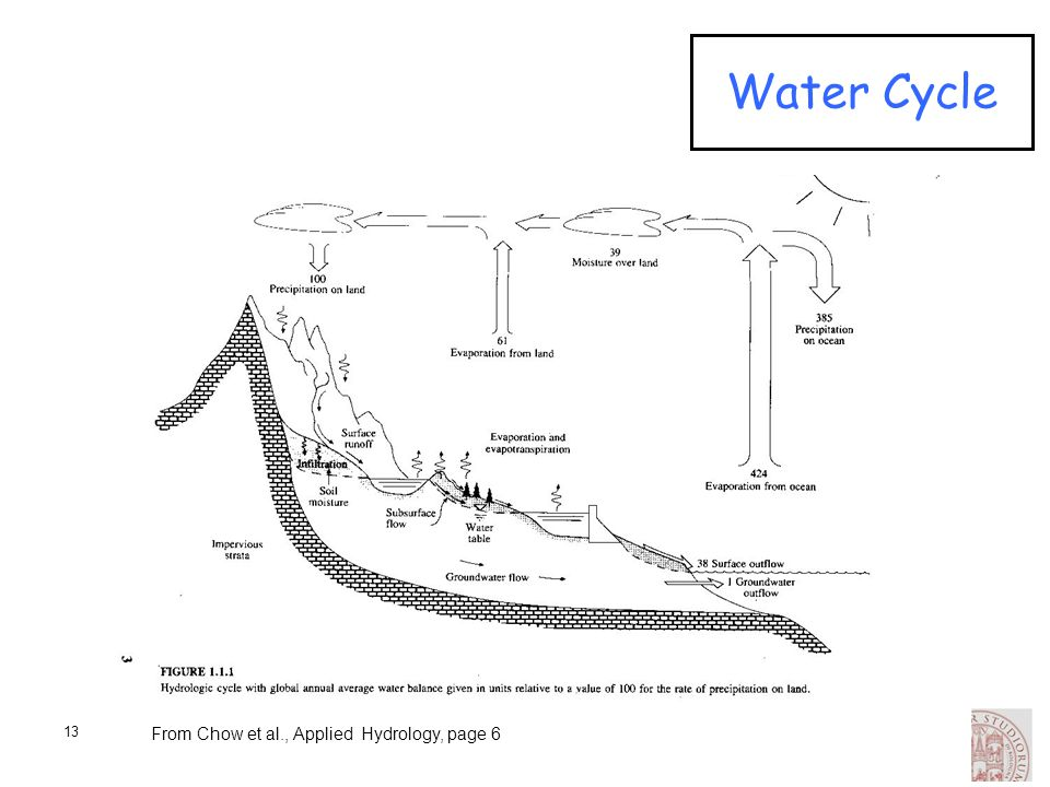 Water Cycle From Chow et al., Applied Hydrology, page 6