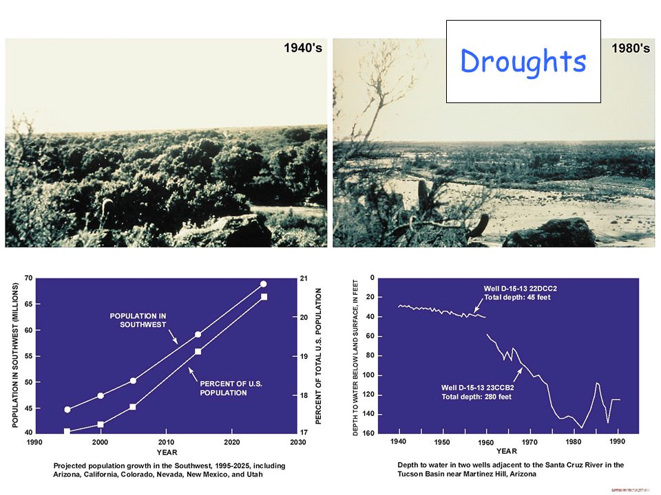 Droughts http://www.usgcrp.gov/usgcrp/Library/watercycle/wcsgreport2001/wcsg2001chapter1.htm.