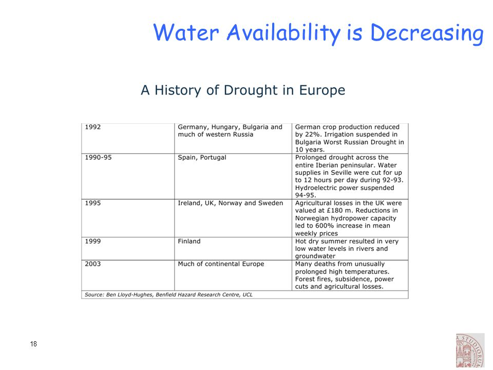 Water Availability is Decreasing