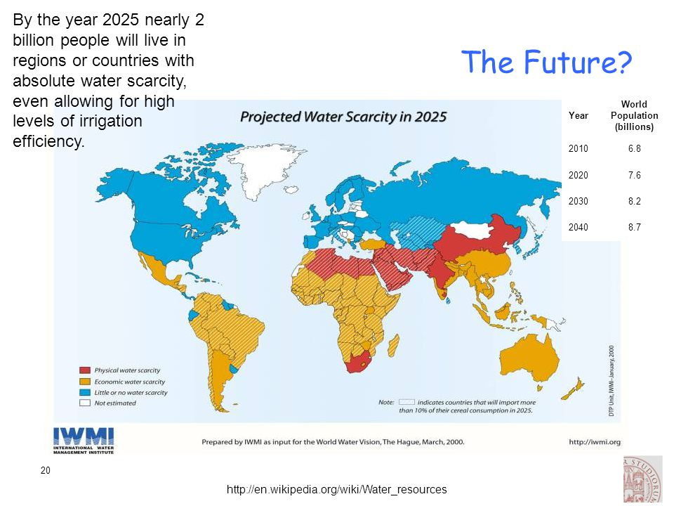 World Population (billions)