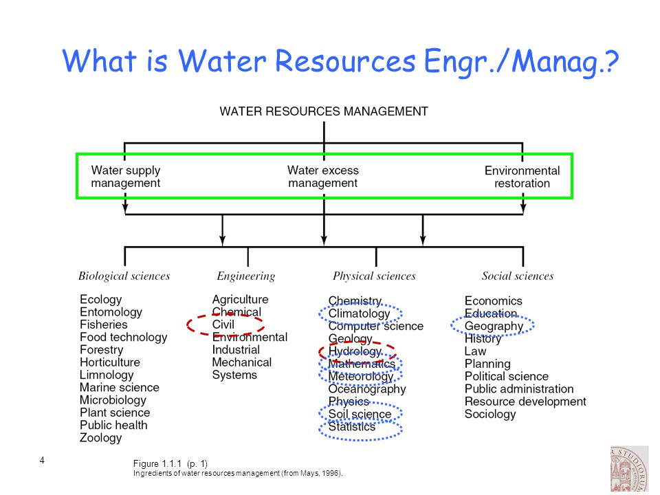 What is Water Resources Engr./Manag.