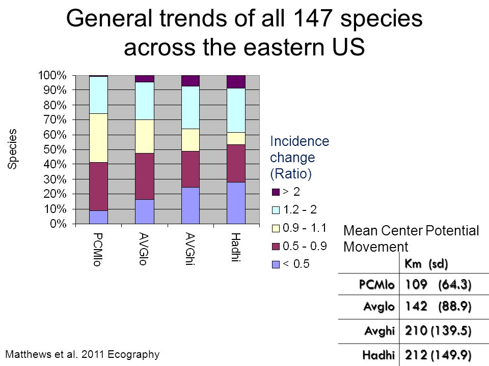 General trends of all 147 species across the eastern US