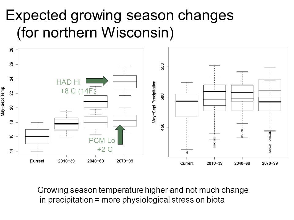 Expected growing season changes (for northern Wisconsin)