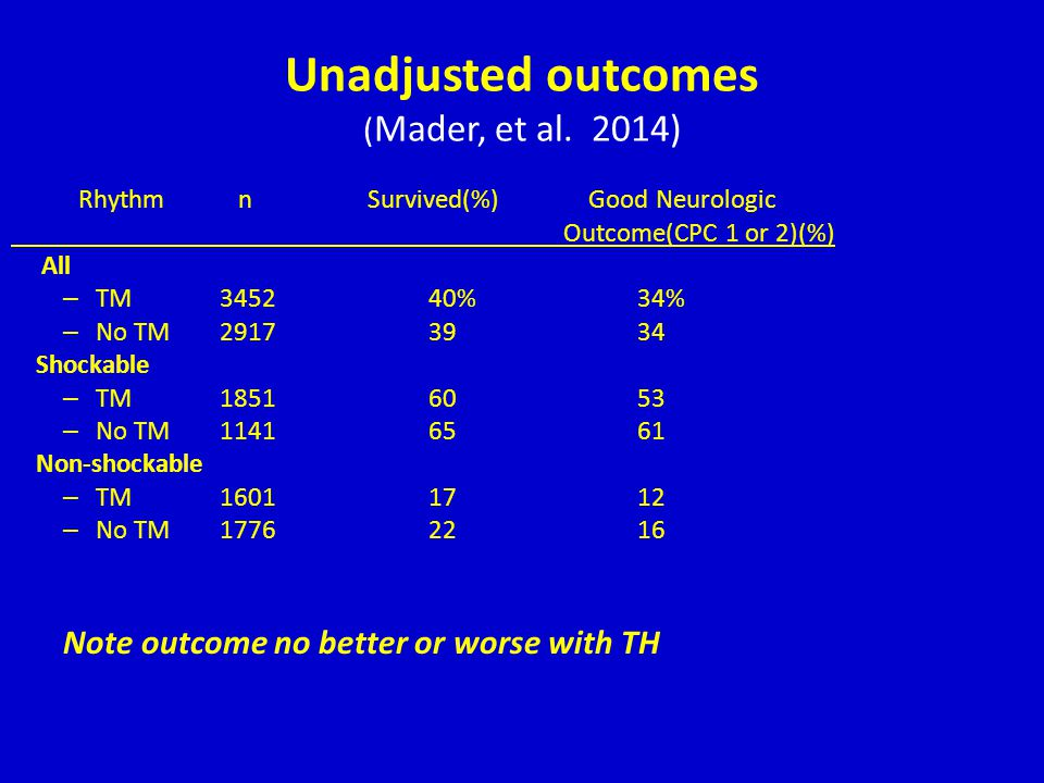 Unadjusted outcomes (Mader, et al. 2014)