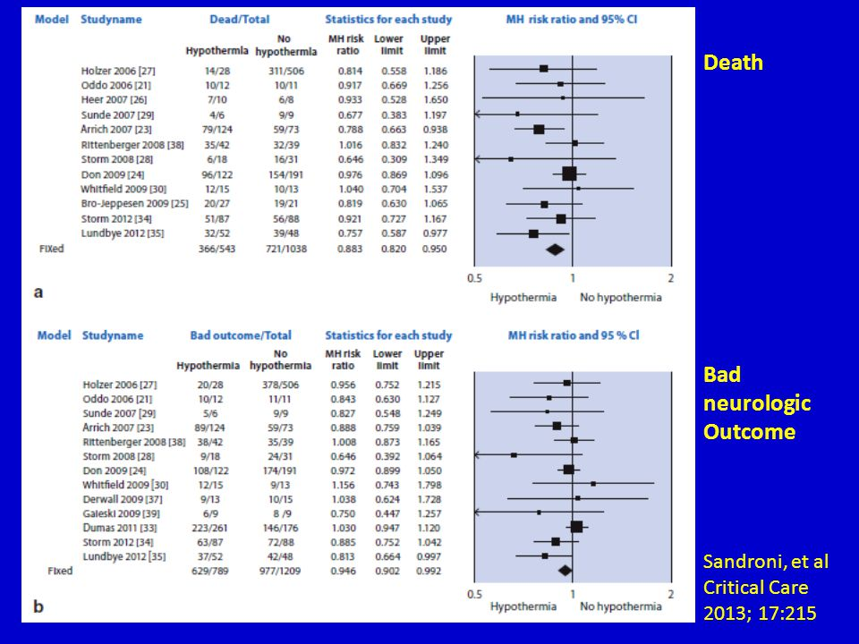 Death Bad neurologic Outcome Sandroni, et al Critical Care