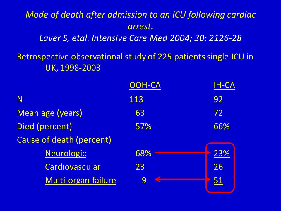 Mode of death after admission to an ICU following cardiac arrest