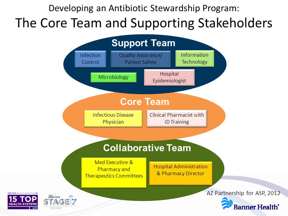 Developing an Antibiotic Stewardship Program: The Core Team and Supporting Stakeholders