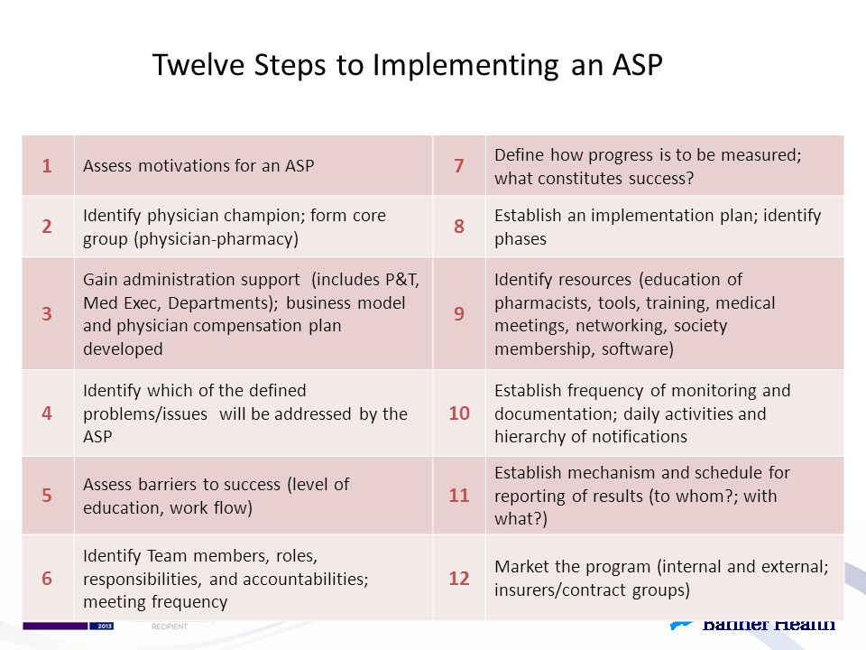 Twelve Steps to Implementing an ASP