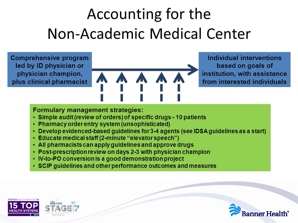 Accounting for the Non-Academic Medical Center