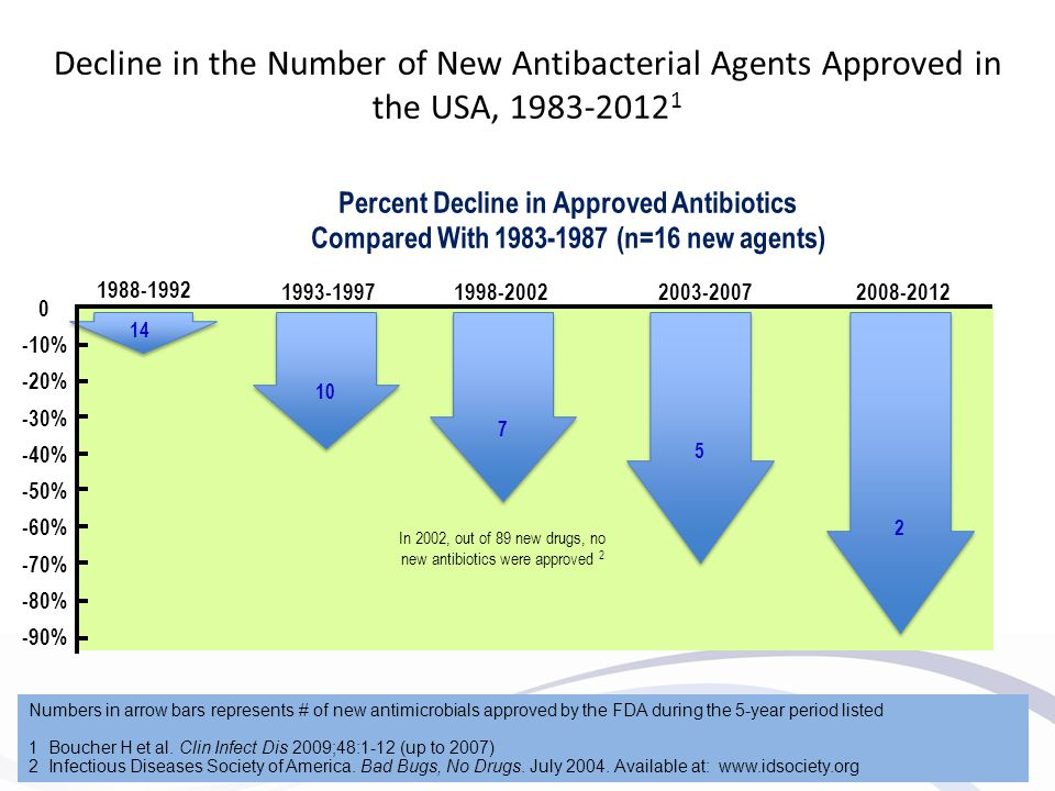 In 2002, out of 89 new drugs, no new antibiotics were approved 2