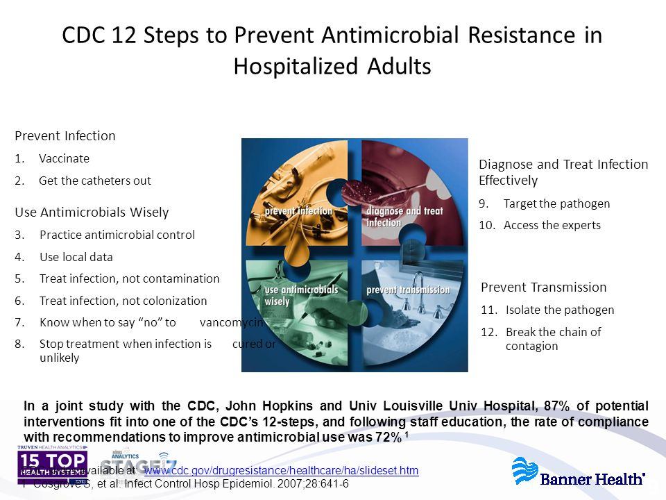 CDC 12 Steps to Prevent Antimicrobial Resistance in Hospitalized Adults