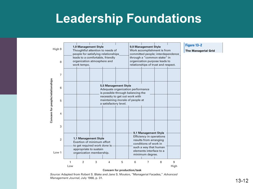 Leadership Foundations