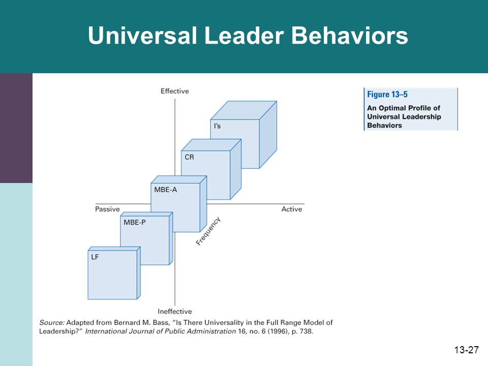 Universal Leader Behaviors