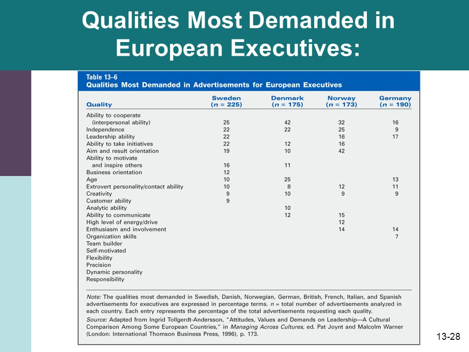 Qualities Most Demanded in European Executives: