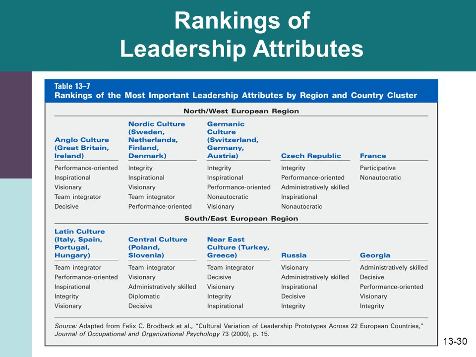 Rankings of Leadership Attributes
