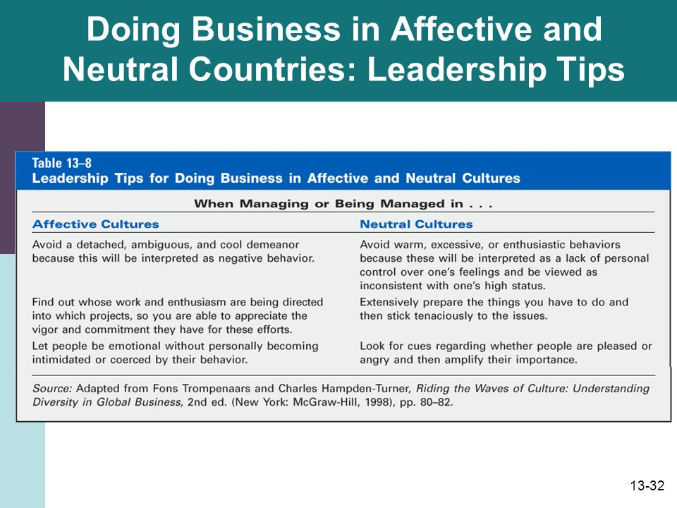 Doing Business in Affective and Neutral Countries: Leadership Tips