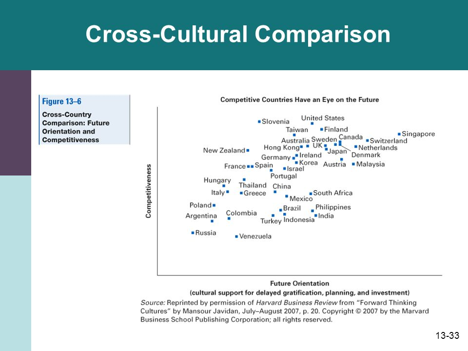 Cross-Cultural Comparison