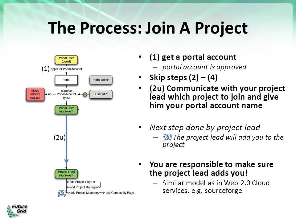 The Process: Join A Project
