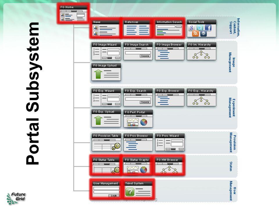 Portal Subsystem http://futuregrid.org