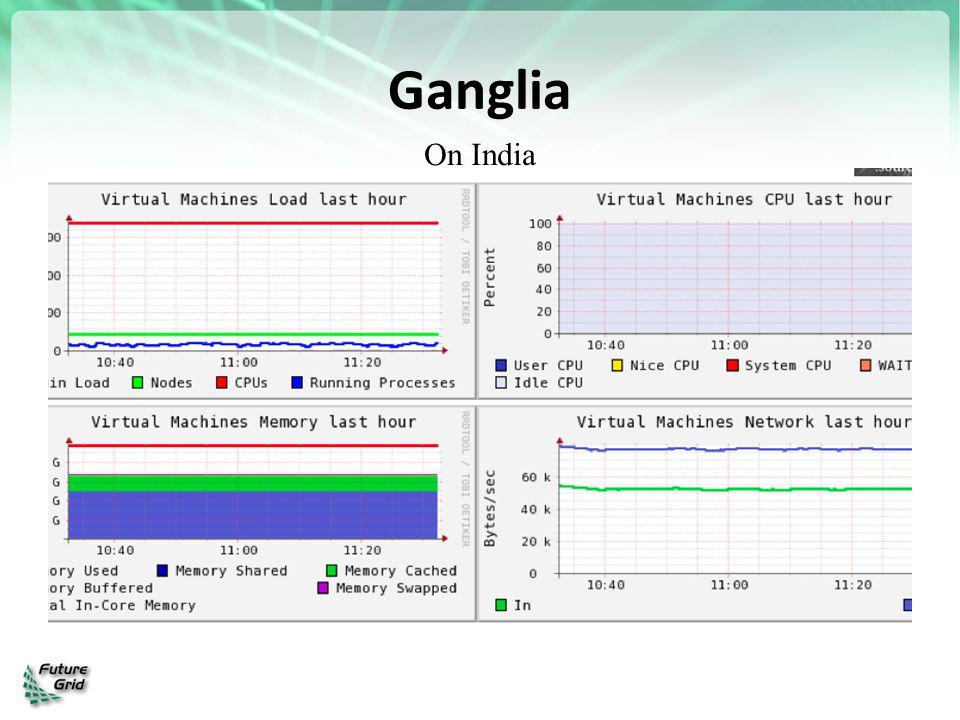Ganglia On India