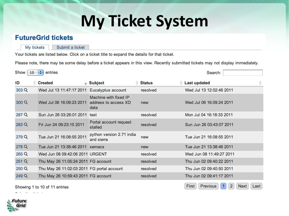 My Ticket System