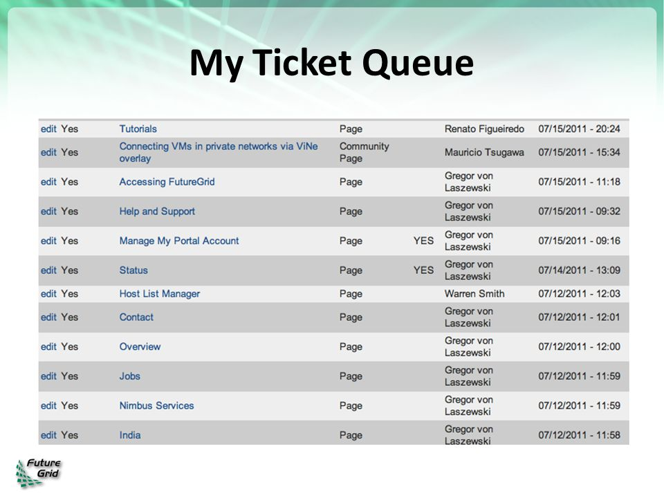 My Ticket Queue