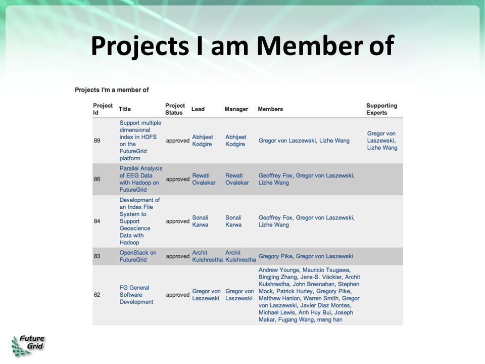 Projects I am Member of
