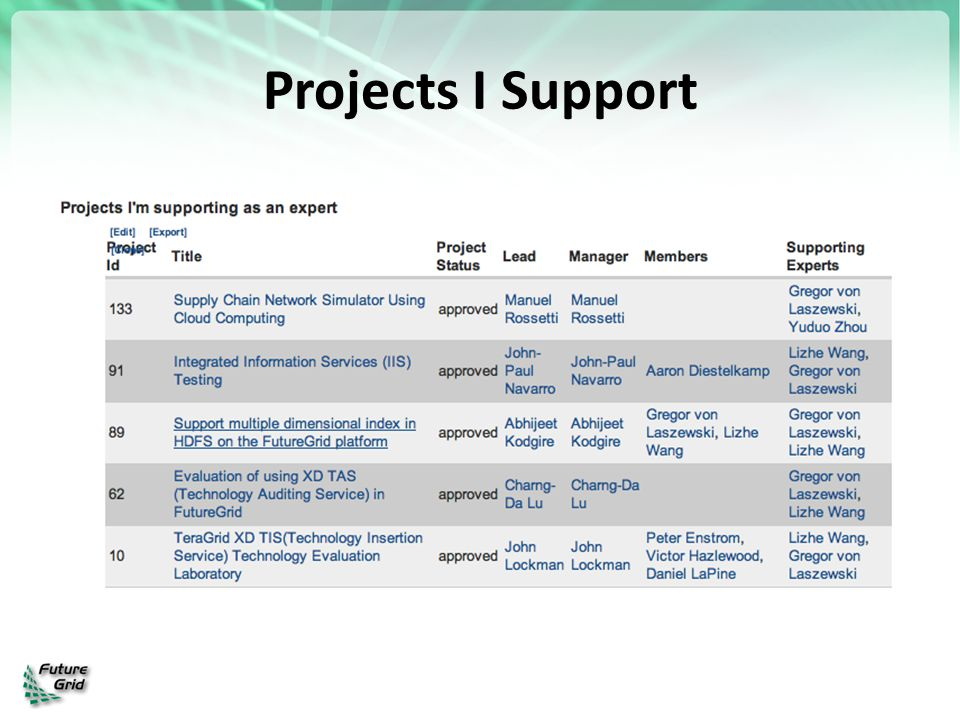 Projects I Support